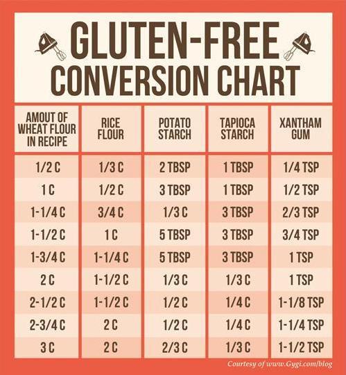 G Free conversion chart